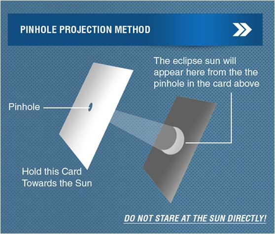 pinhole_projection_method