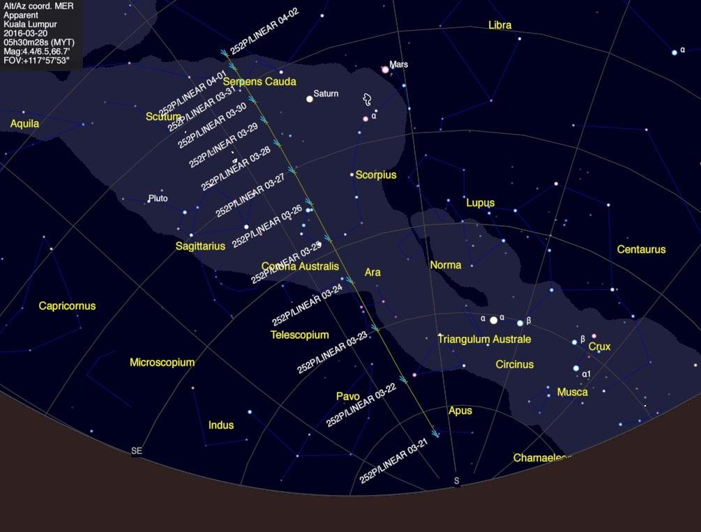 Laluan Komet 252P/LINEAR dari 21 Mac hingga 2 April 2016